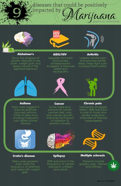 9 diseases